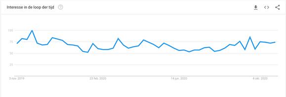 Google trends.