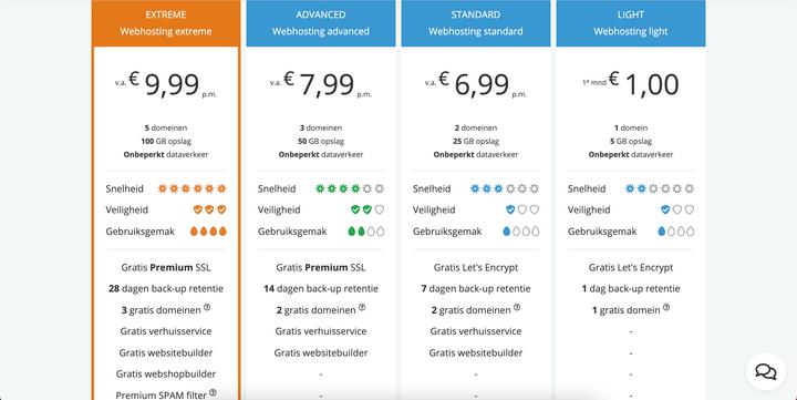 Neostrada prijzen